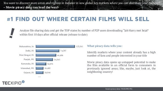 The Effects Of Piracy On The Film Industry