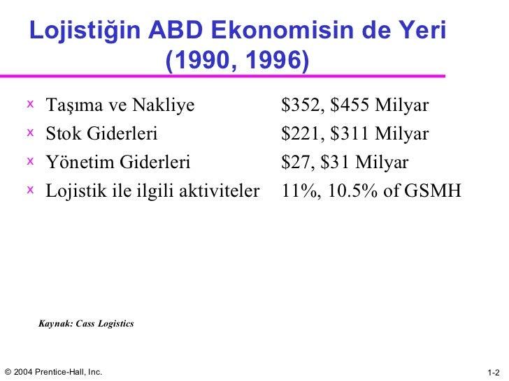 Lojistiğin ABD Ekonomisin de Yeri (1990, 1996) <ul><li>Taşıma ve Nakliye $352, $455 Milyar </li></ul><ul><li>Stok Giderler...