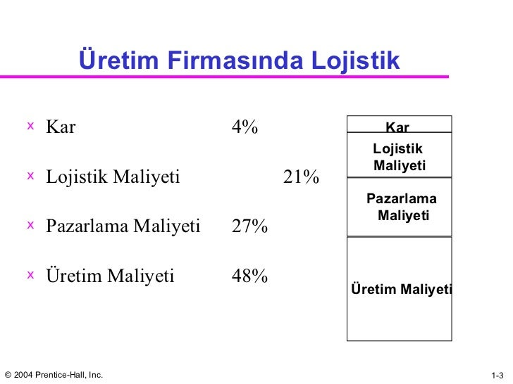 Üretim  Firm asında Lojistik <ul><li>Kar 4% </li></ul><ul><li>Lo jistik Maliyeti 21% </li></ul><ul><li>Pazarlama Maliyeti ...