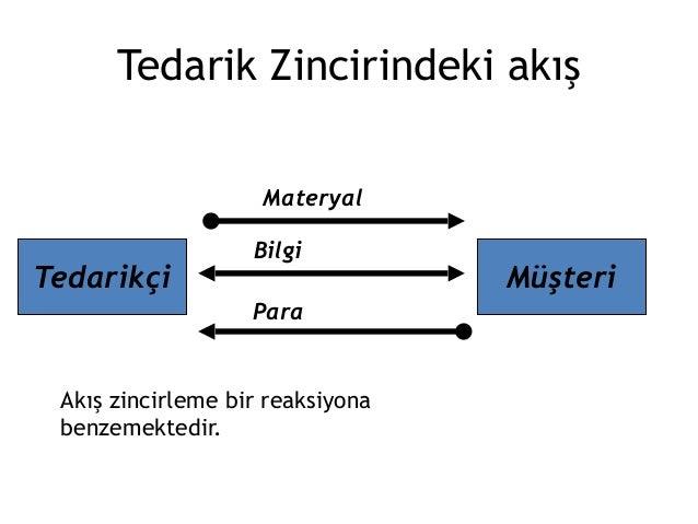 tedarik zinciri süreç akışı ile ilgili görsel sonucu