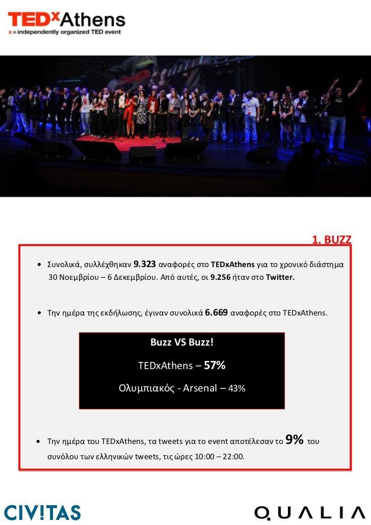 1. BUZZΣυνολικά, ςυλλζχκθκαν 9.323 αναφορζσ ςτο TEDxAthens για το χρονικό διάςτθμα30 Νοεμβρίου – 6 Δεκεμβρίου. Από αυτζσ, ...