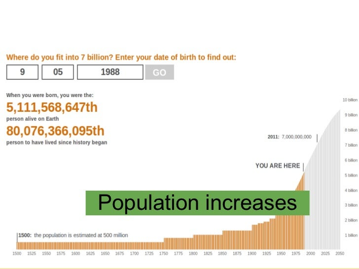 Population increases