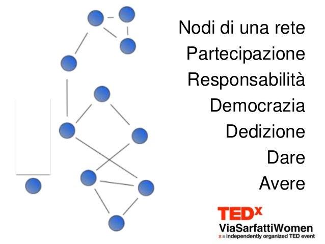 Nodi di una rete Partecipazione Responsabilità   Democrazia      Dedizione           Dare          Avere
