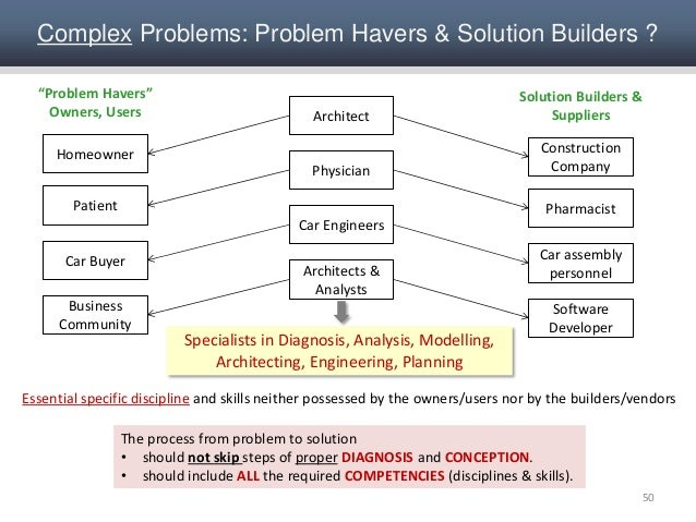 an analysis of ways of solving problem creatively over the net Text: solving problems creatively  the goal of problem-solving is to solve the problem, and most problems can be solved in any number of ways if you discover a .