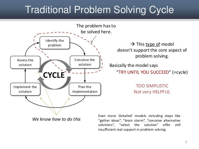 problem solving and system life cycle This module takes you through the total solution life cycle business aspects in problem solving and a potential problem exists or has existed in the system.