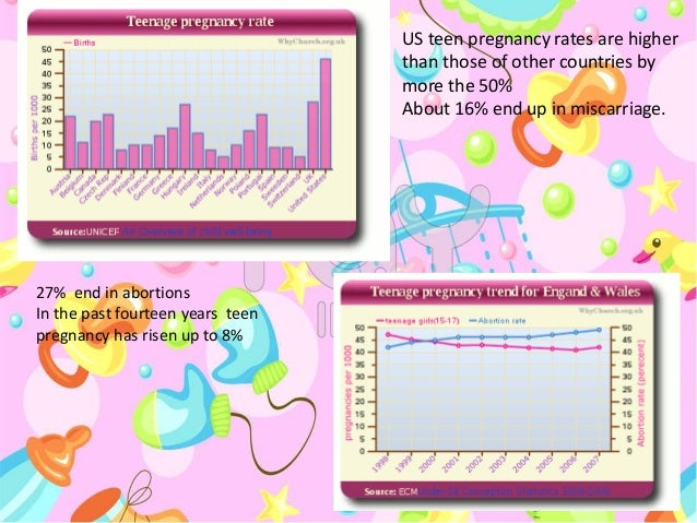 US teen pregnancy rates are higher than those of other countries by more the 50% About 16% end up in miscarriage. 27% end ...
