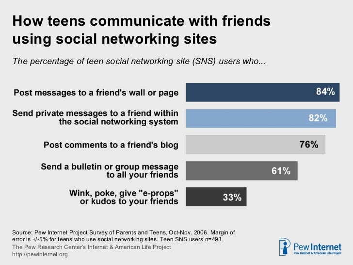 Source:  Pew Internet Project Teen/Parent Survey on Writing, Sept.-Nov 2007. See Writing, Technology and Teens (2008), ava...