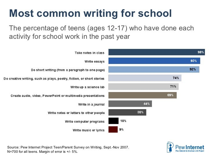 How often does your school work involve writing? Source:  Pew Internet Project Teen/Parent Survey on Writing, Sept.-Nov 20...