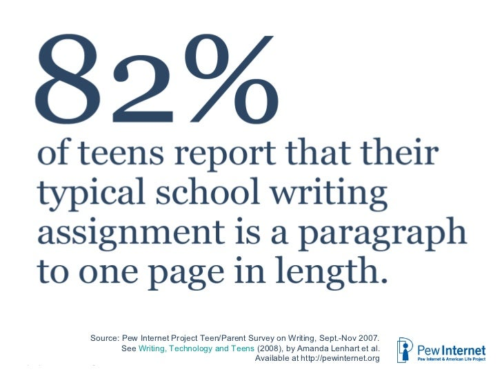 Most common writing for school The percentage of teens (ages 12-17) who have done each activity for school work in the pas...