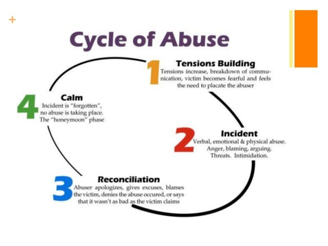 Different types of dating abuse