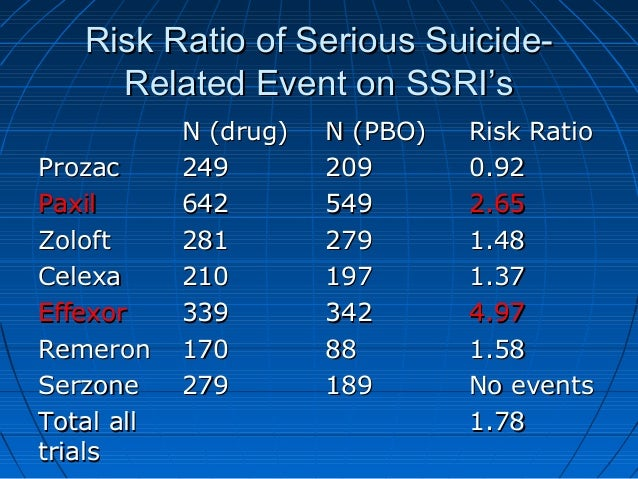 Risk Ratio of Serious Suicide-Risk Ratio of Serious Suicide- Related Event on SSRI'sRelated Event on SSRI's N (drug)N (dru...
