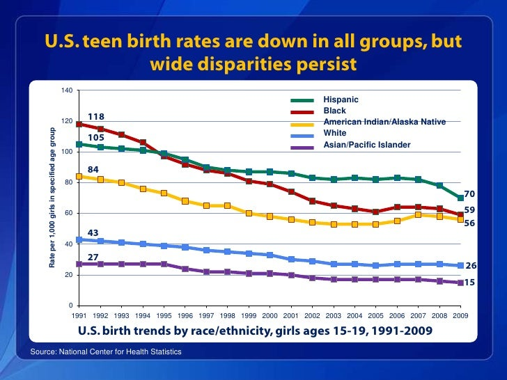 Highest Cd Rates In Ri >> Teen Pregnancy Winnable Battle presentation