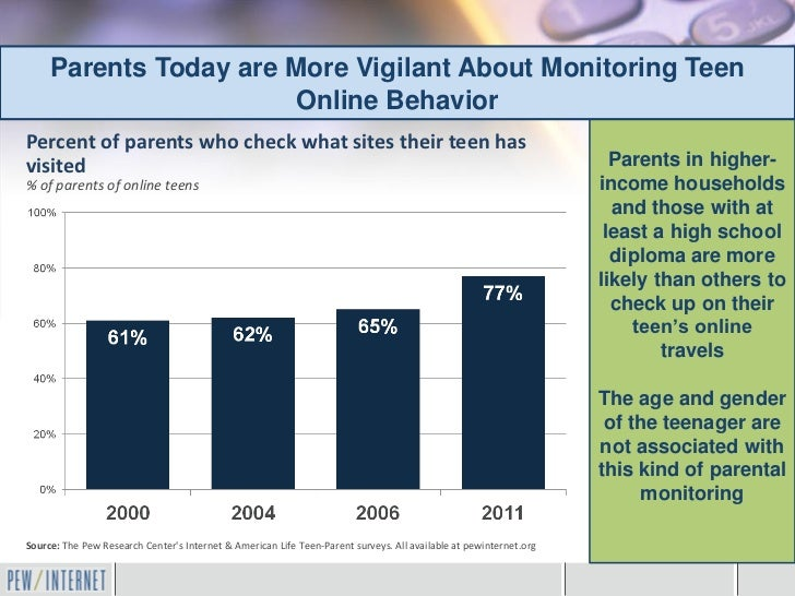 Parents Today are More Vigilant About Monitoring Teen                       Online BehaviorPercent of parents who check wh...