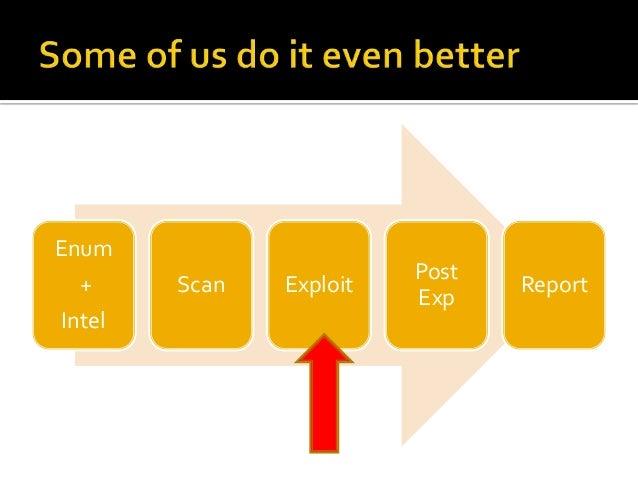 Enum                         Post  +     Scan   Exploit          Report                         ExpIntel