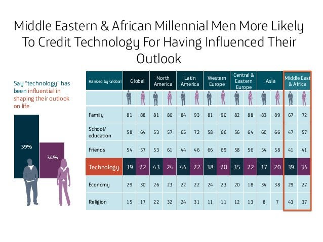 """Middle Eastern & African Millennial Men More Likely To Credit Technology For Having Influenced Their Outlook Say """"technolo..."""