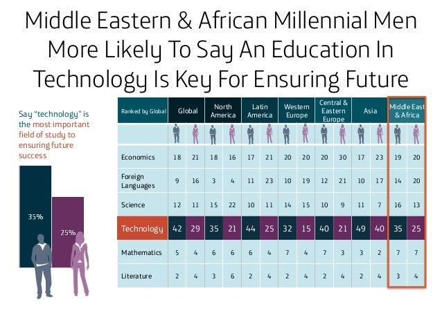 Middle Eastern & African Millennial Men More Likely To Say An Education In Technology Is Key For Ensuring Future Success  ...