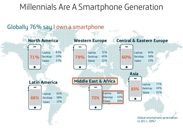Millennials Are A Smartphone Generation Globally 76% say I own a smartphone North America 71%  Laptop Desktop Tablet  83% ...