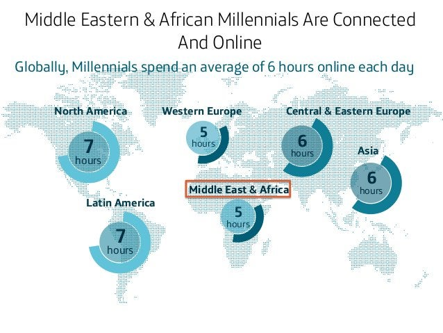 Middle Eastern & African Millennials Are Connected And Online Globally, Millennials spend an average of 6 hours online eac...