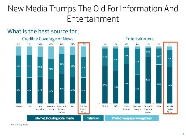 New Media Trumps The Old For Information And Entertainment What is the best source for… Entertainment  Credible Coverage o...