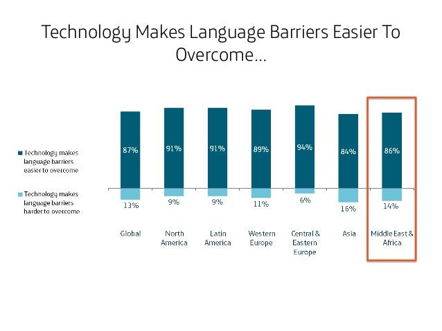 Technology Makes Language Barriers Easier To Overcome…