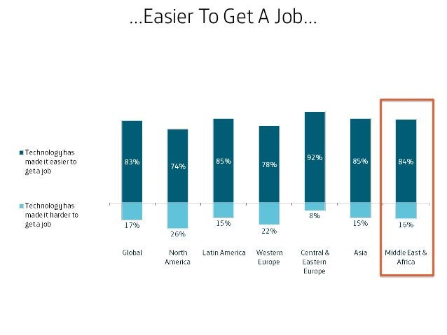 …Easier To Get A Job…