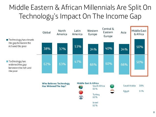 Middle Eastern & African Millennials Are Split On Technology's Impact On The Income Gap Global  North America  Who Believe...