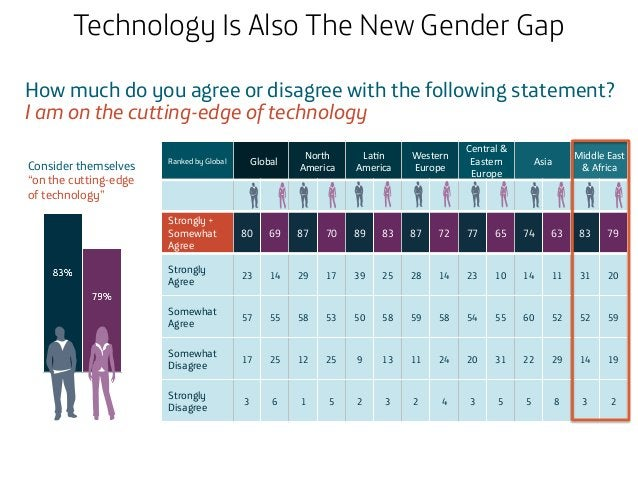 Technology Is Also The New Gender Gap How much do you agree or disagree with the following statement? I am on the cutting-...