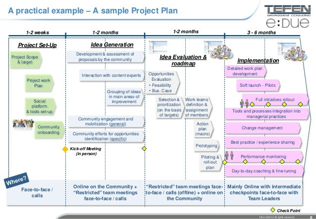 ... Performance Improvement Projects 7; 8.  Performance Improvement Plan Definition