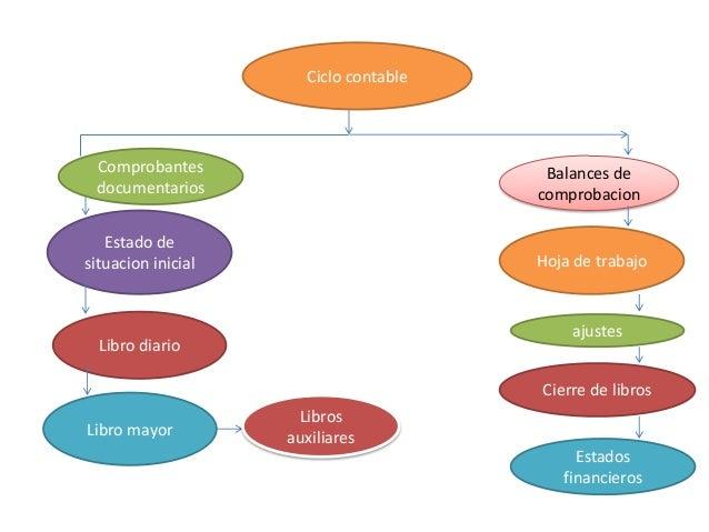 Ciclo contableComprobantesdocumentariosEstado desituacion inicialLibro diarioLibro mayorLibrosauxiliaresBalances decomprob...