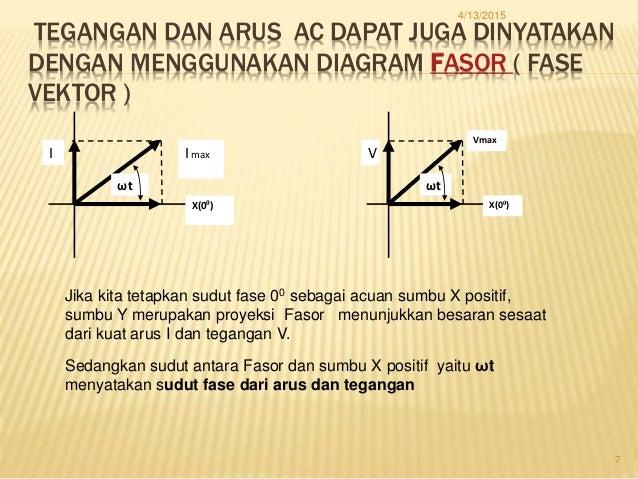 Tegangan dan arus ac 7 tegangan dan arus ac dapat juga dinyatakan dengan menggunakan diagram fasor ccuart Image collections