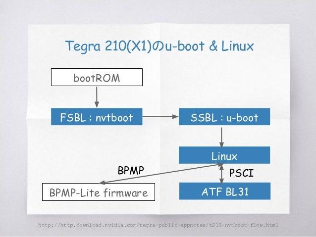 Tegra 186のu-boot & Linux