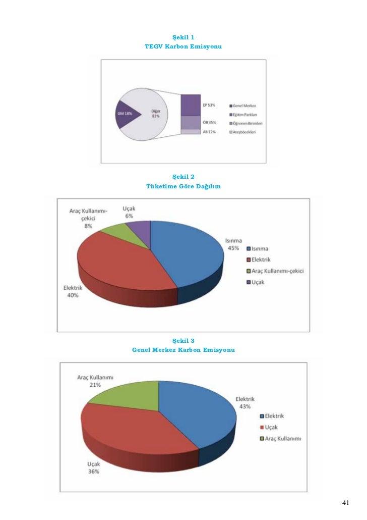 Şekil 4      Eğitim Parkları Karbon Emisyonu                  Şekil 5     Öğrenim Birimleri Karbon Emisyonu               ...