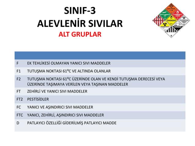 SINIF-3 ALEVLENİR SIVILAR ALT GRUPLAR F EK TEHLİKESİ OLMAYAN YANICI SIVI MADDELER F1 TUTUŞMA NOKTASI 61⁰C VE ALTINDA OLANL...
