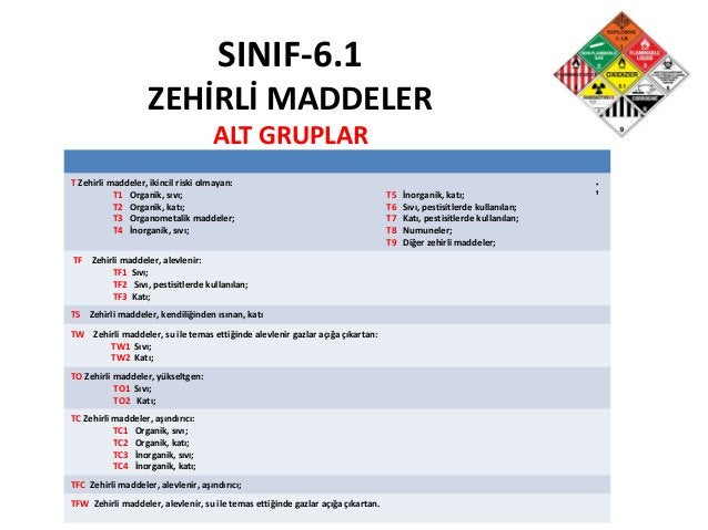 SINIF-6.1 ZEHİRLİ MADDELER ALT GRUPLAR T Zehirli maddeler, ikincil riski olmayan: T1 Organik, sıvı; T2 Organik, katı; T3 O...