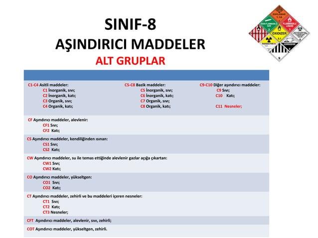 SINIF-8 AŞINDIRICI MADDELER ALT GRUPLAR C1-C4 Asitli maddeler: C1 İnorganik, sıvı; C2 İnorganik, katı; C3 Organik, sıvı; C...