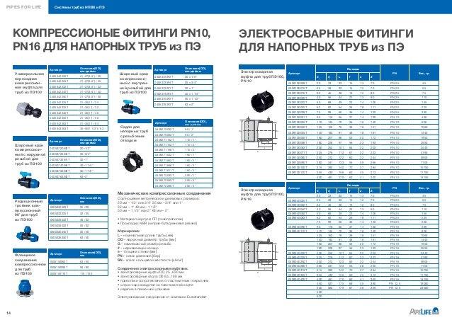 Code 300 32 Sdr Sharp - pastmark