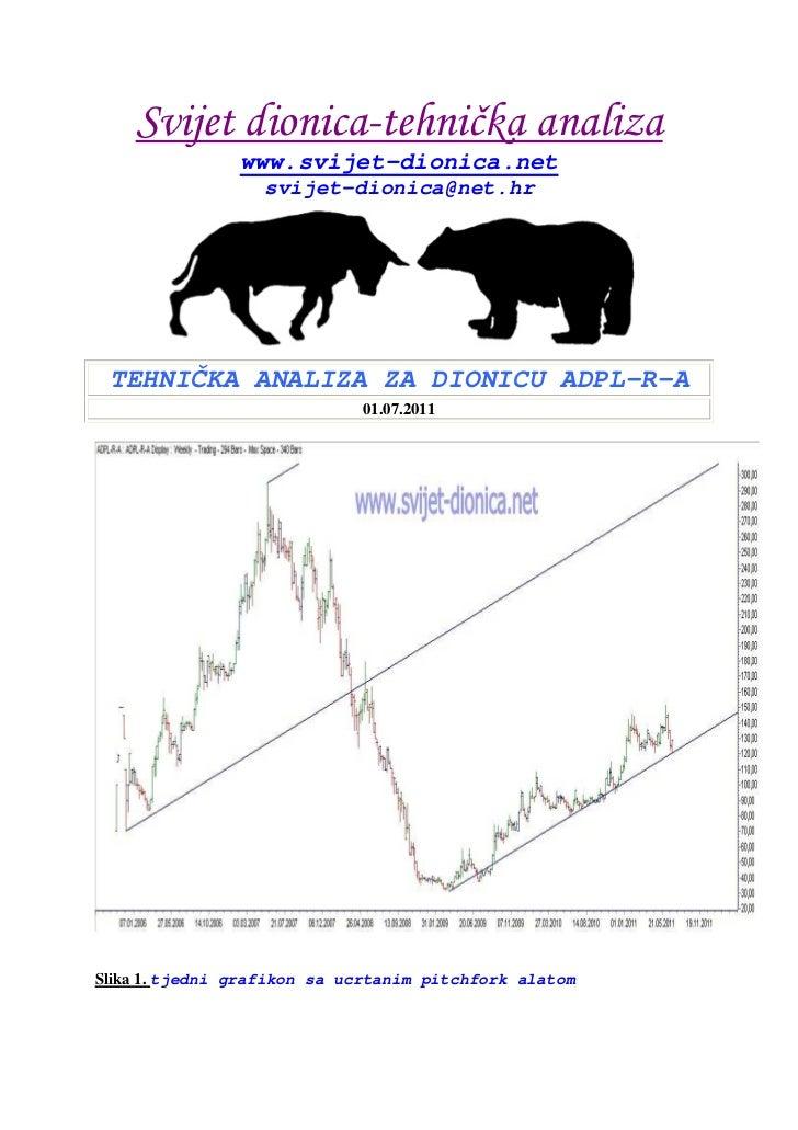 Tehnička analiza opcija dionica i budućnosti