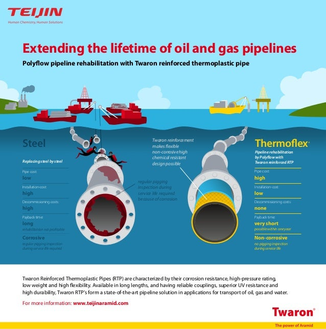 Teijin Aramid - Extending the lifetime of oil and gas pipelines
