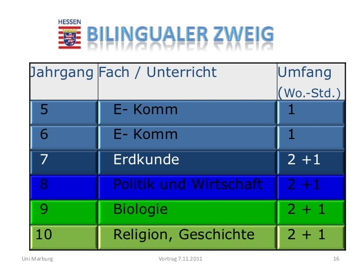 Jahrgang Fach / Unterricht            Umfang                                        (Wo.-Std.)      5       E- Komm       ...
