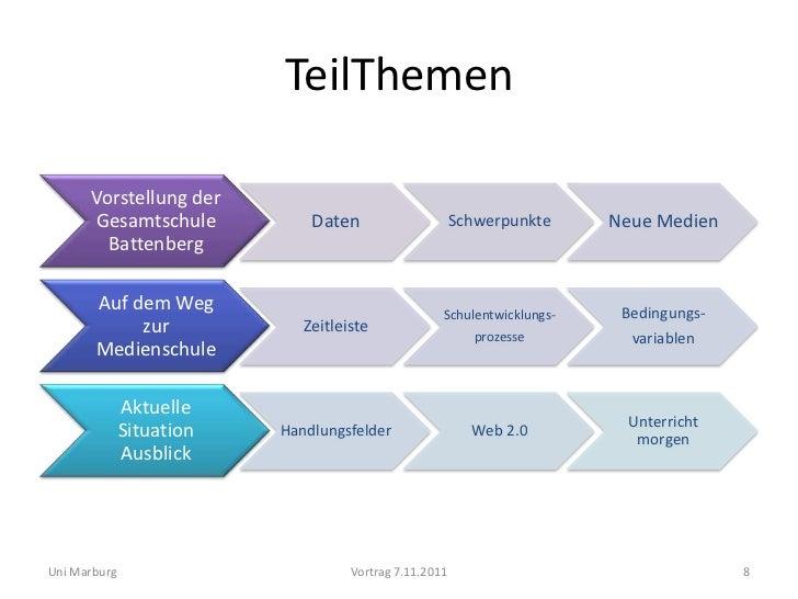 TeilThemen      Vorstellung der      Gesamtschule            Daten                     Schwerpunkte     Neue Medien       ...