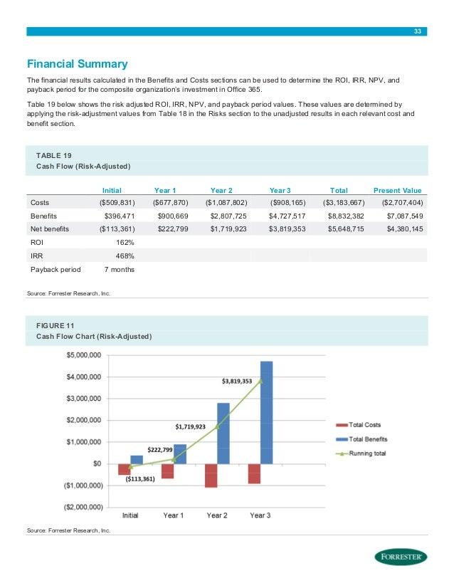microsoft office license cost