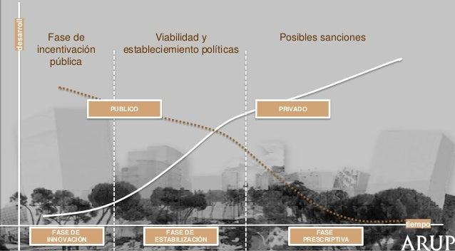 desarroll  Fase de incentivación pública  Viabilidad y estableciemiento políticas  PUBLICO  Posibles sanciones  PRIVADO  t...