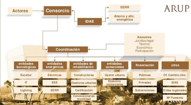 Actores  EERR  Consorcio IDAE  Ahorro y efic. energética  Asesores Jurídico/legal Técnico Económico Participación  Coordin...
