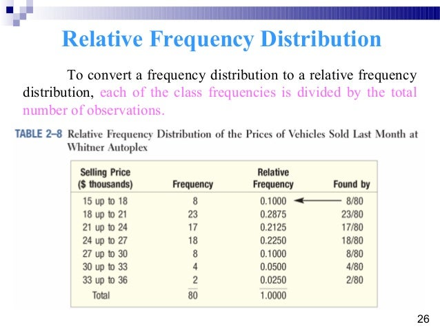 how to find frequency distribution in statistics