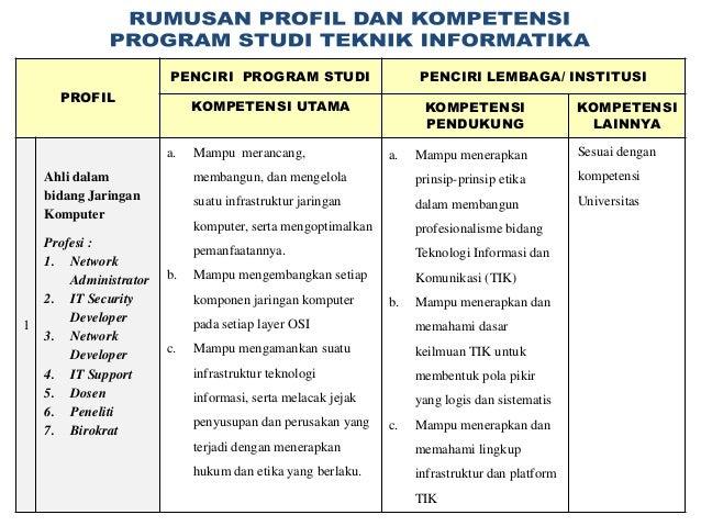 PENCIRI PROGRAM STUDI                      PENCIRI LEMBAGA/ INSTITUSI      PROFIL                             KOMPETENSI U...