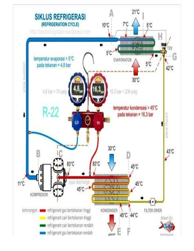 Teknik refrigerasi on laptop wiring diagram, air purifier wiring diagram, motor wiring diagram, panasonic wiring diagram, bajaj wiring diagram, audi wiring diagram, suzuki wiring diagram, hp wiring diagram, honda wiring diagram, toshiba wiring diagram, hewlett-packard wiring diagram, modem wiring diagram, lg wiring diagram, projector wiring diagram, asus wiring diagram, ac split wiring diagram, nissan wiring diagram, vw wiring diagram, kawasaki wiring diagram, apple wiring diagram,