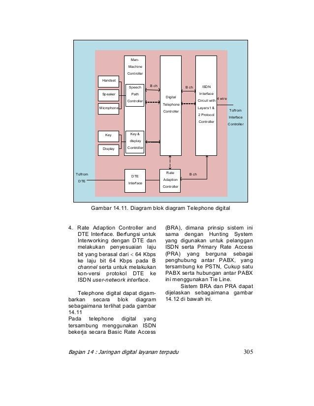 Teknik telekomunikasi jilid 3 ccuart Images