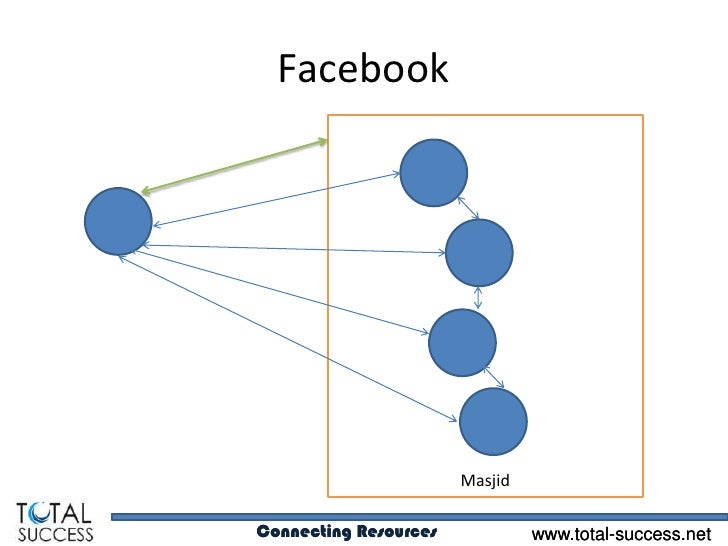 Facebook                       MasjidConnecting Resources            www.total-success.net