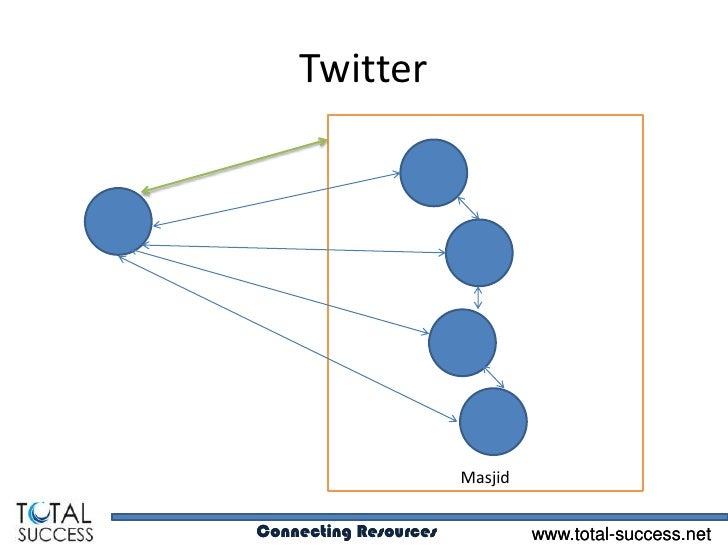 Twitter                       MasjidConnecting Resources            www.total-success.net