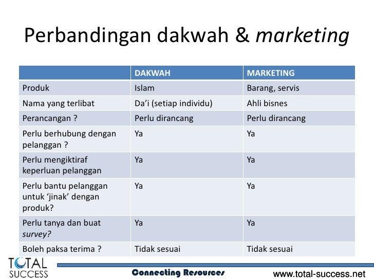 Tekno dakwah   design Slide 3